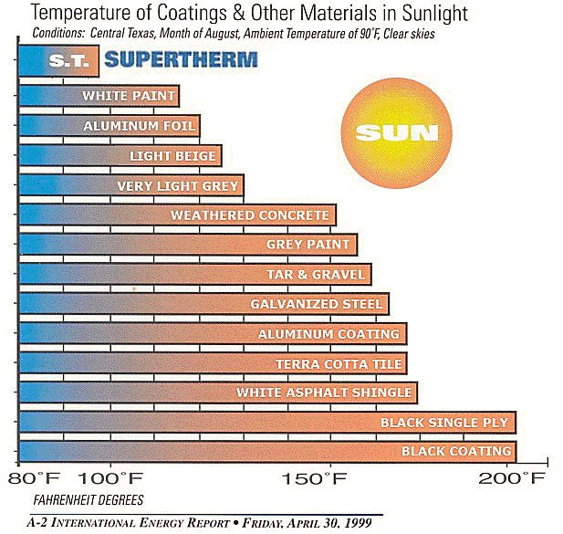 Temperature of Coatings and Other Materials in Sunlight - Super Therm